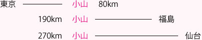 東京から小山80km 福島から小山190km 仙台から小山270km