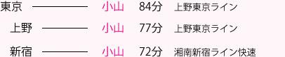 東京から小山81分 上野から小山64分 新宿から小山70分